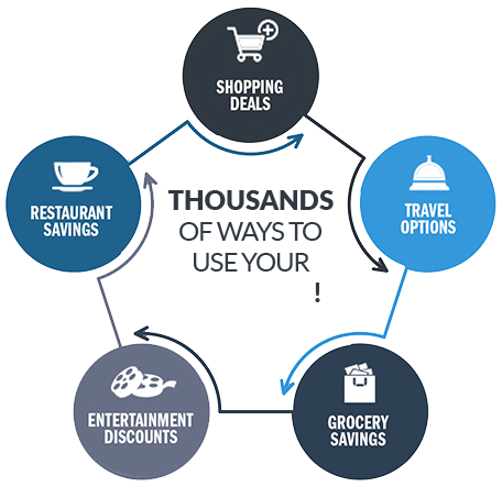 Thousands of ways to use your rewards!
